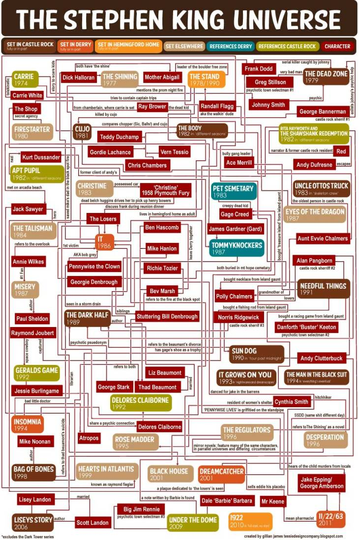 Tessie Girl: The Stephen King Universe Flow Chart
