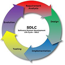 220px-SDLC_-_Software_Development_Life_Cycle